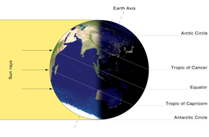 Daytime - Earth daylight Southern Solstice