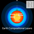 Earth Compositional Layers Not at scale.png