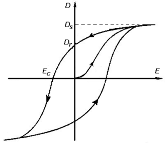 Hysteresis - Image: Ehysteresis