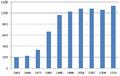 Evolution démographique de Hauteville-les-Dijon (2010).png