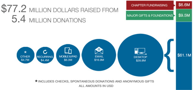Donations Sources for FY1516 Fundraising Report
