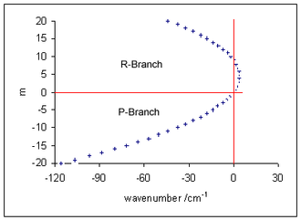 Vibronic spectroscopy - Fortrat diagram created with B′=0.8, B′′=1, showing displacement of rotational lines from the vibrational line position (at 0 cm−1). Centrifugal distortion is ignored in this diagram.