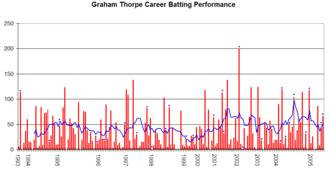 Graham Thorpe - Graham Thorpe's career performance graph.