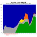 Graph of election results of Legislative Yuan in Republic of China.png