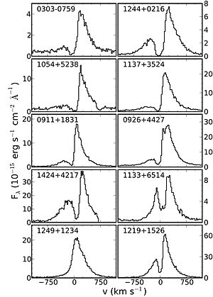 Pea galaxy - GP Spectra indicating the resonant scattering of Lyα photons.