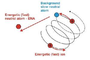 Energetic neutral atom - Image: Gruntman ena 02