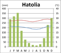 Hatolia Vila Klimadiagramm.png