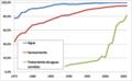 Historia de cobertura de agua potable y saneamiento en Chile urbano.png