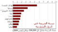 Homicide rate2004-ar.png
