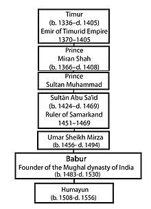Humayun - Wikipedia