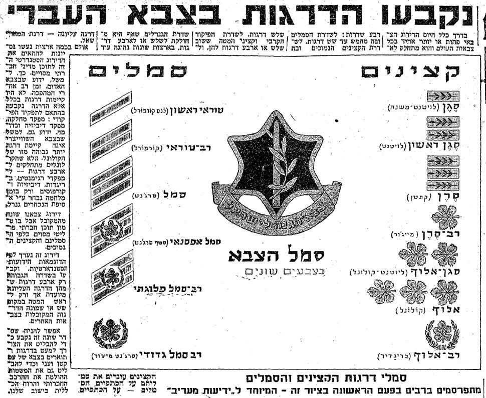 IDF ranks 1948