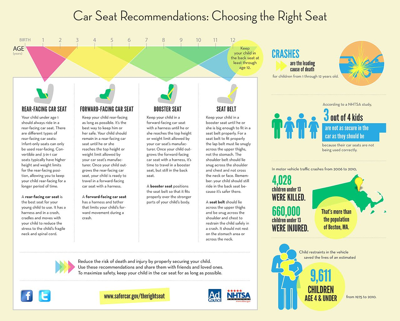Car Seat Recommendations Texas