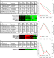 Interspecies cDNA aCGH Data for Three Gene Families with Known Species Differences in Copy Number - journal.pbio.0020207.g004.png