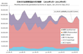 Japan electricity by forms.png