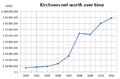Kirchners-net-worth-chart.png