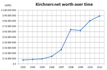 Graph indicating the Kirchners' increasing net worth