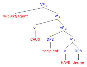 Lexical semantics - General tree diagram for Larson's proposed underlying structure of a sentence with causative meaning