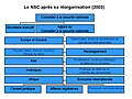 Le NSC après sa réorganisation (2003).jpg