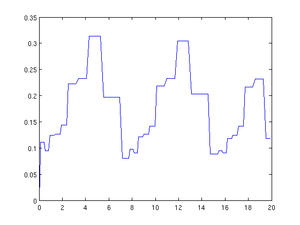 Lotka-Volterra equations ode45 stepsizes.png