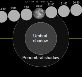 citations october 2013 penumbral lunar eclipse october 18 19 2013