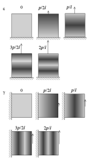 Moiré pattern - Use of the moiré effect in strain measurement: case of uniaxial traction (top) and of pure shear (bottom); the lines of the patterns are initially horizontal in both cases