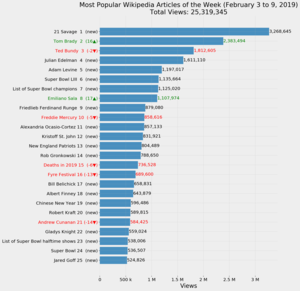 Most Popular Wikipedia Articles of the Week (February 3 to 9, 2019).png