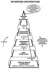 Enterprise architecture wikiquote nist enterprise architecture one of the first ea models 1989 malvernweather Image collections