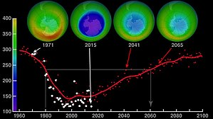 Ozone depletion - Image: Ozone hole recovery