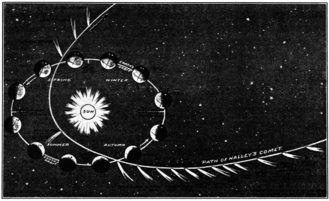 1910 drawing of the path of Halley's Comet PSM V76 D020 Path of halley comet.png