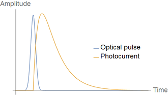 Auston switch - Typical time response of a photocurrent generated with an Auston switch using a femtosecond laser pulse.