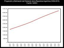 Argentina-Popolazione-Población Argentina 1950-2015