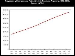Proyección y estimación de población entre 1950 y 2015 Fuente: INDEC