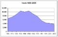 Poblacion-Yeste-1900-2005.png