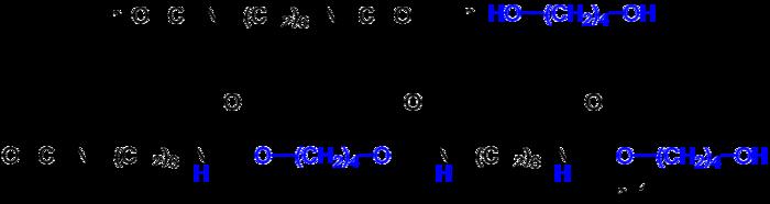 Polyaddition von 1,6-Hexandiisocyanat (zweiwertiges Isocyanat) mit 1,4-Butandiol (zweiwertiger Alkohol). (n ≈ 40)
