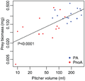 Positive effect of Camponotus schmitzi on pitcher volume and prey biomass.png