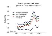 Prix Du Caf Ef Bf Bd En France