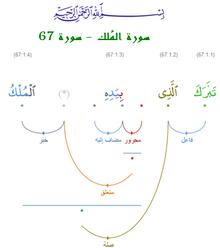 اللغة العربية في الموسوعة الحرة (ويكيبيديا)  220px-Quranic-arabic-corpus-2