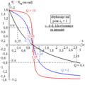 R L C série - courbes de l'avance de phase de l'intensité sur la tension en fonction de la fréquence.png