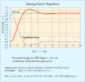 Reglerparametrierung pole nullstellen komp.png