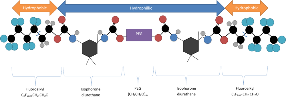 Structure of Rf-Polymer used in hydrogel encapsulation of quantum dots. The figure indicates the hydrophobic and hydrophillic regions of the polymer.