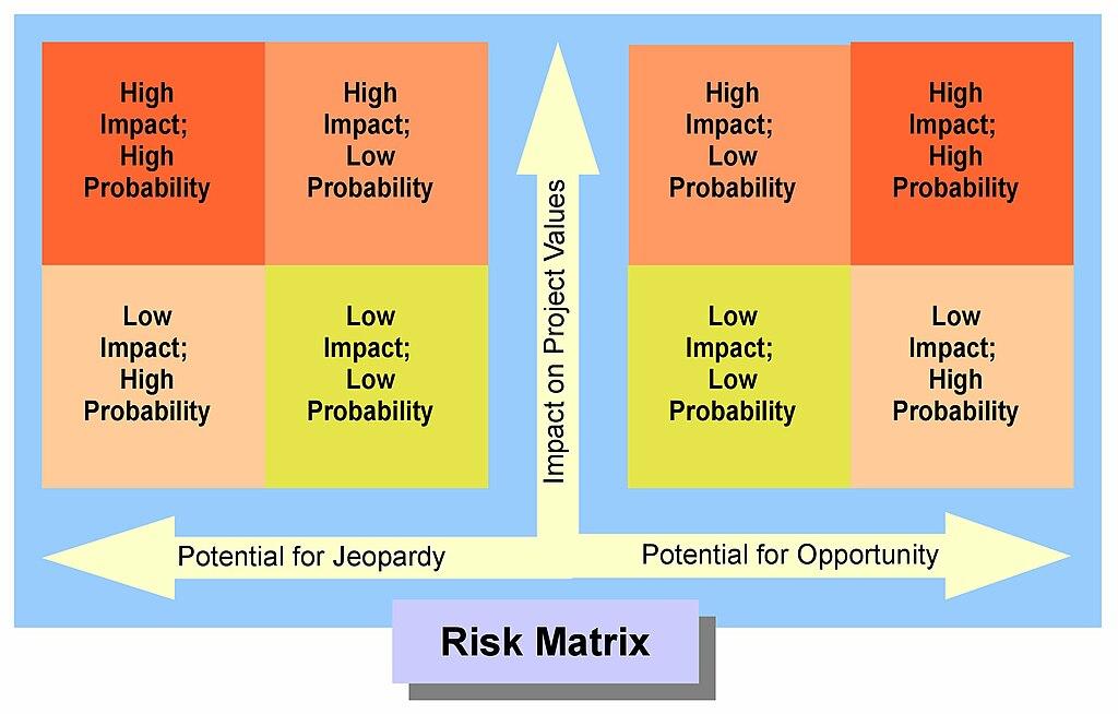 Matrix dating scale