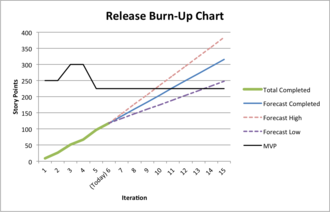 Scrum (software development) - A sample burn-up chart for a release, showing scope completed each sprint