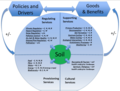 Soil biogeochemical cycles and biota underpin ecosystem services.png