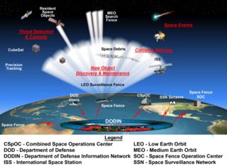 Space Fence Surveillance system