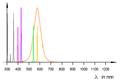 Spektrum.Gas.entladungslampe.mit.Leuchtstoff.png
