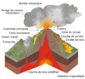 Structure volcan.png
