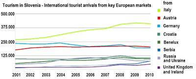 Tourism in Slovenia - key European markets