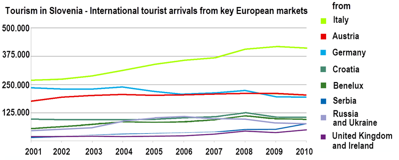 Tourism in Slovenia - key European markets.png