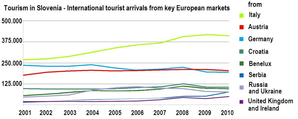 Tourism in Slovenia - key European markets