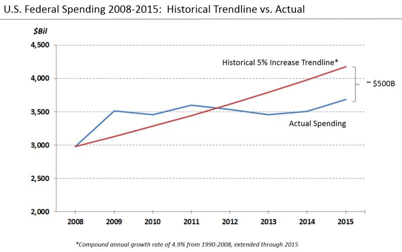 U.S. federal spending vs historical trendline.png